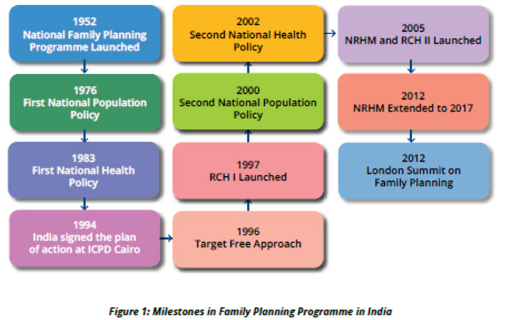 national population policy of india