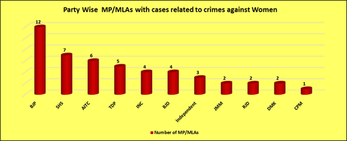 Party Wise MP/MLAs with cases related to crimesagainst Women