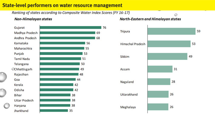 State-level performers on water resource management