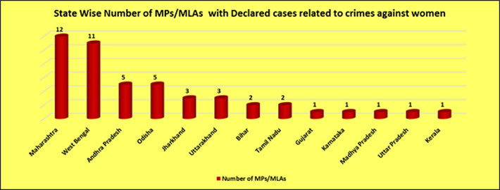 State Wise Number of MPs/MLAs with Declared cases related to crimes against women