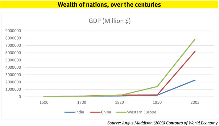 Wealth of nations, over the centuries