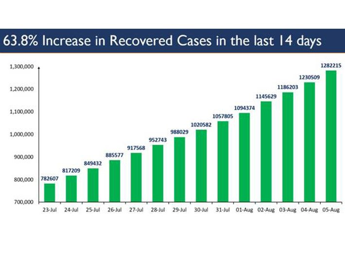 Covid-19: New cases are increasing, but so are recoveries