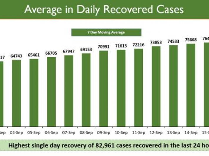 India has new record of recoveries – but new cases remain high too